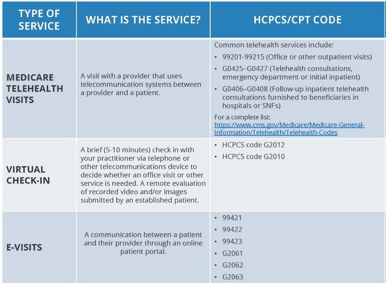 Summary of Telehealth CPT Codes Covid-19